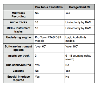 Feature comparison garageband vs pro tools essentials - Difference between ableton live lite and full version ...